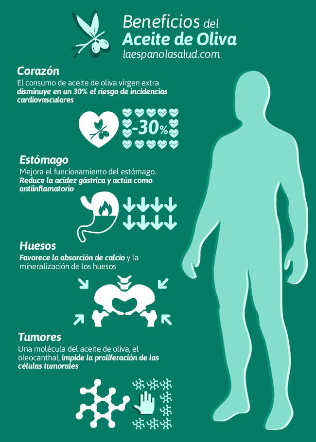 Infografía Beneficios Aceite de Oliva en la Salud